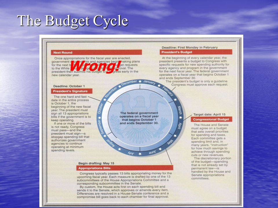The Budget Cycle Wrong!