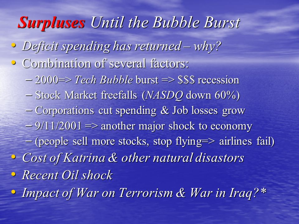 Surpluses Until the Bubble Burst Deficit spending has returned – why? Deficit spending has returned – why? Combination of several factors: Combination