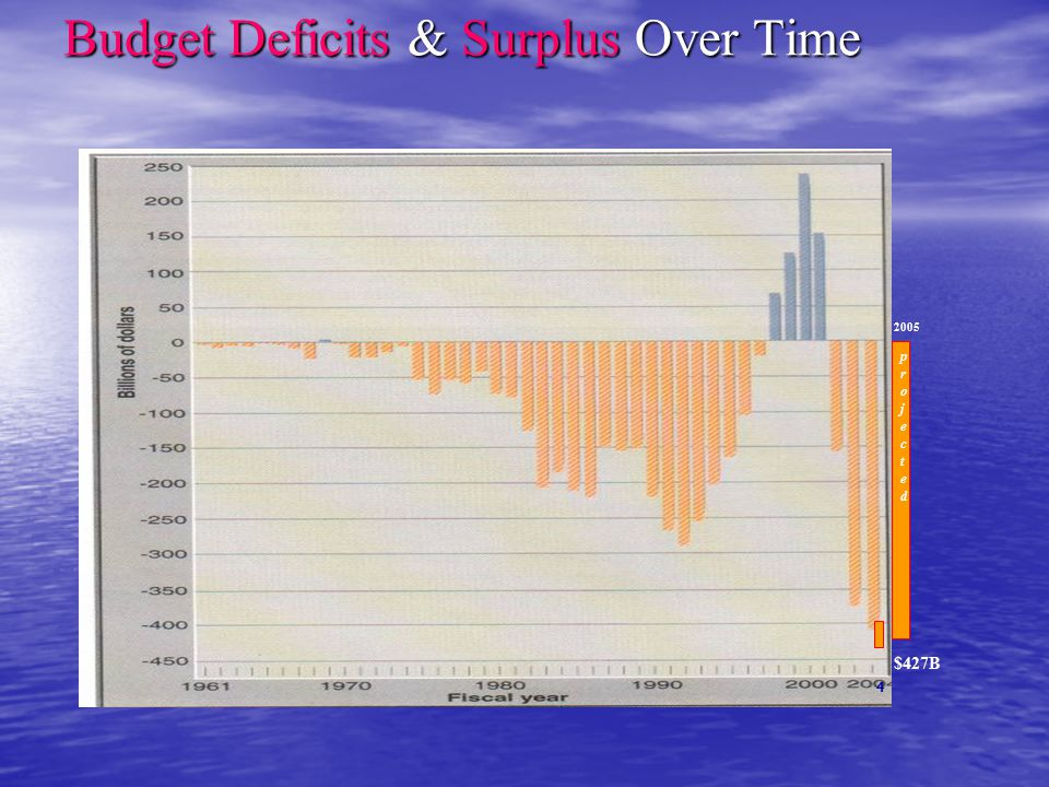 Budget Deficits & Surplus Over Time 2004 projected projected 2005 $427B 4