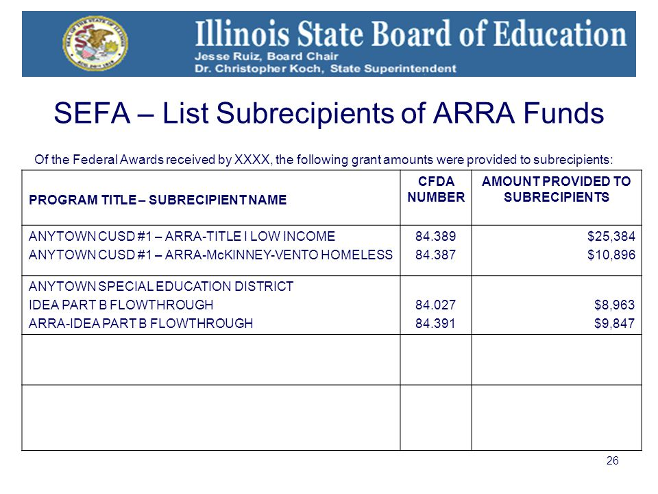 26 SEFA – List Subrecipients of ARRA Funds Of the Federal Awards received by XXXX, the following grant amounts were provided to subrecipients: PROGRAM TITLE – SUBRECIPIENT NAME CFDA NUMBER AMOUNT PROVIDED TO SUBRECIPIENTS ANYTOWN CUSD #1 – ARRA-TITLE I LOW INCOME ANYTOWN CUSD #1 – ARRA-McKINNEY-VENTO HOMELESS 84.389 84.387 $25,384 $10,896 ANYTOWN SPECIAL EDUCATION DISTRICT IDEA PART B FLOWTHROUGH ARRA-IDEA PART B FLOWTHROUGH 84.027 84.391 $8,963 $9,847