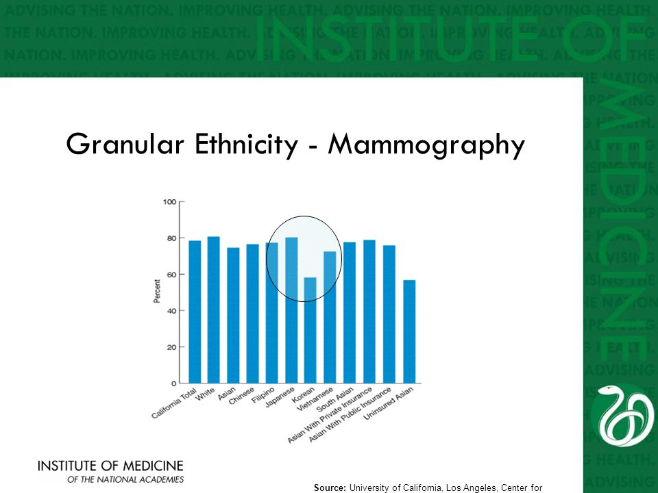 Granular Ethnicity - Mammography Source: University of California, Los Angeles, Center for Health Policy Research, California Health Interview Survey