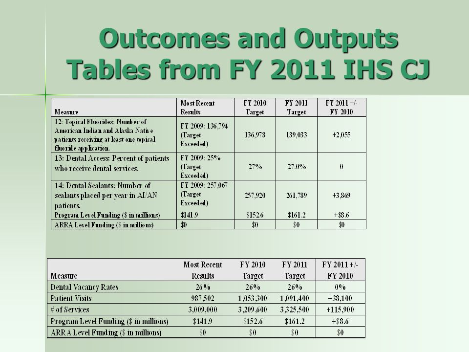 Outcomes and Outputs Tables from FY 2011 IHS CJ