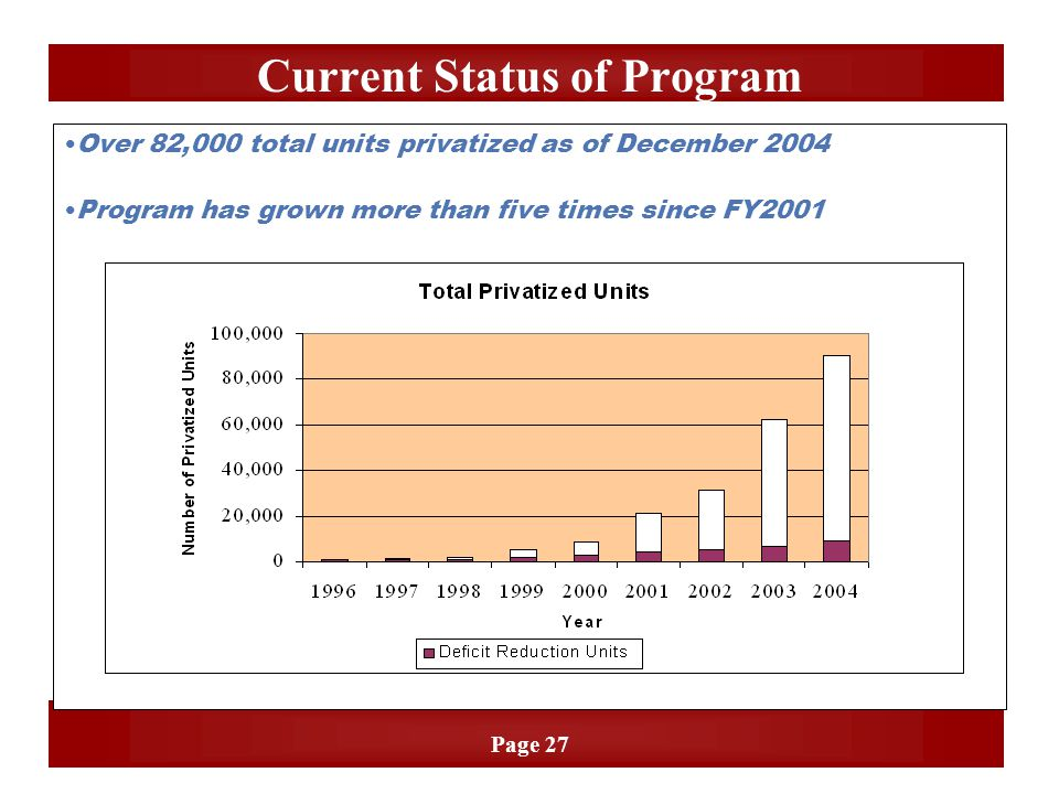 Page 27 Over 82,000 total units privatized as of December 2004 Program has grown more than five times since FY2001 Current Status of Program