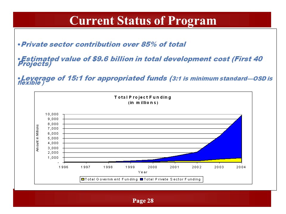 Page 28 Private sector contribution over 85% of total Estimated value of $9.6 billion in total development cost (First 40 Projects) Leverage of 15:1 f