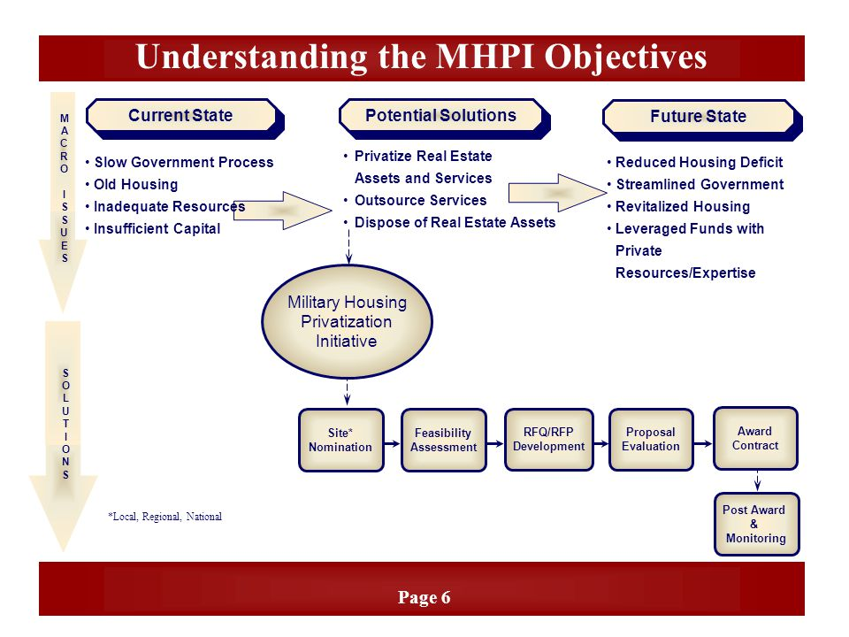 Page 6 Understanding the MHPI Objectives Current State Potential Solutions Privatize Real Estate Assets and Services Outsource Services Dispose of Rea
