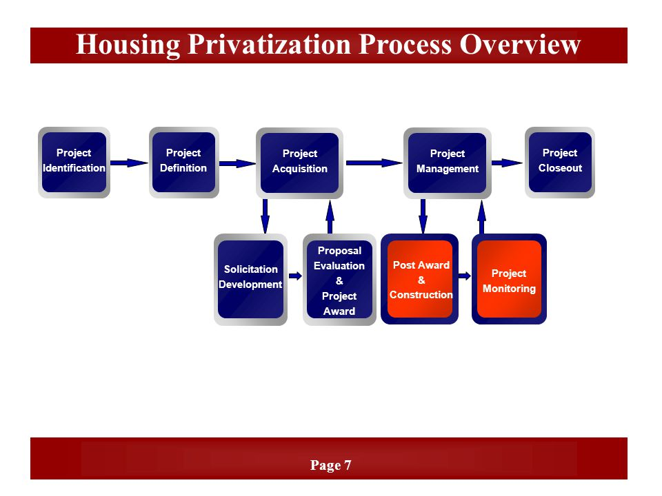 Page 7 Housing Privatization Process Overview Project Definition Project Identification Project Closeout Project Acquisition Project Management Projec