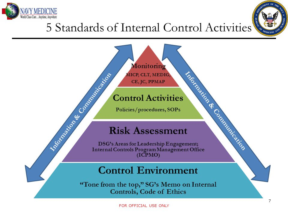 5 Standards of Internal Control Activities FOR OFFICIAL USE ONLY 7 Information & Communication