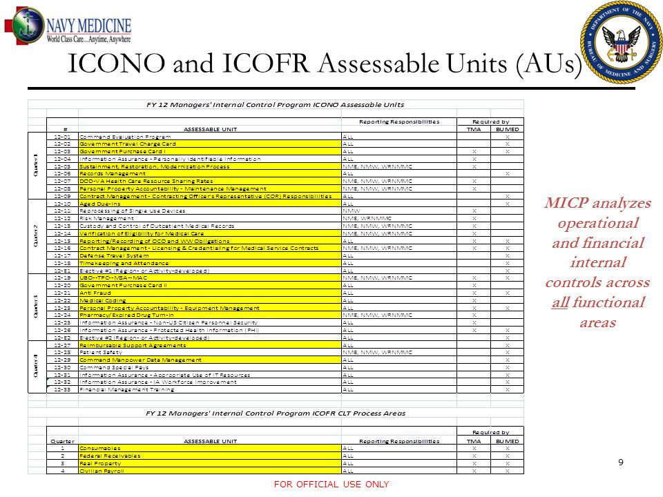 ICONO and ICOFR Assessable Units (AUs) FOR OFFICIAL USE ONLY 9 MICP analyzes operational and financial internal controls across all functional areas