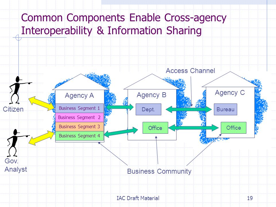 IAC Draft Material19 Common Components Enable Cross-agency Interoperability & Information Sharing Agency A Agency B Access Channel Agency C Office Bureau Office Business Community Citizen Dept.