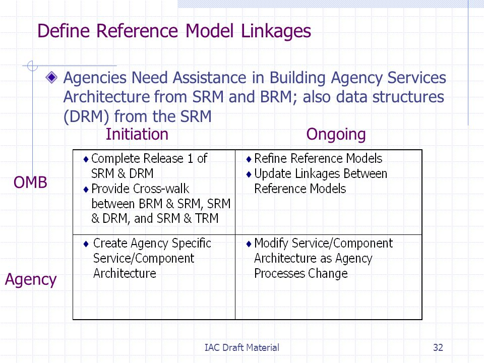 IAC Draft Material32 Define Reference Model Linkages Agencies Need Assistance in Building Agency Services Architecture from SRM and BRM; also data structures (DRM) from the SRM Initiation Ongoing OMB Agency