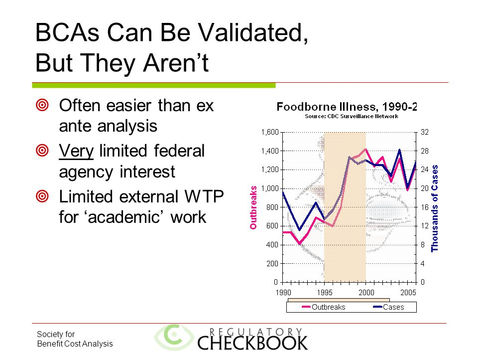 Society for Benefit Cost Analysis HACCP Implementation Period BCAs Can Be Validated, But They Aren't  Often easier than ex ante analysis  Very limit