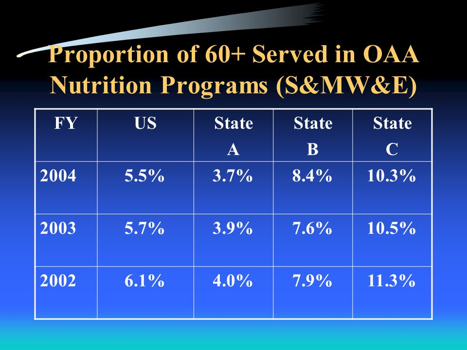 Proportion of 60+ Served in OAA Nutrition Programs (S&MW&E) FYUSState A State B State C 20045.5%3.7%8.4%10.3% 20035.7%3.9%7.6%10.5% 20026.1%4.0%7.9%11.3%