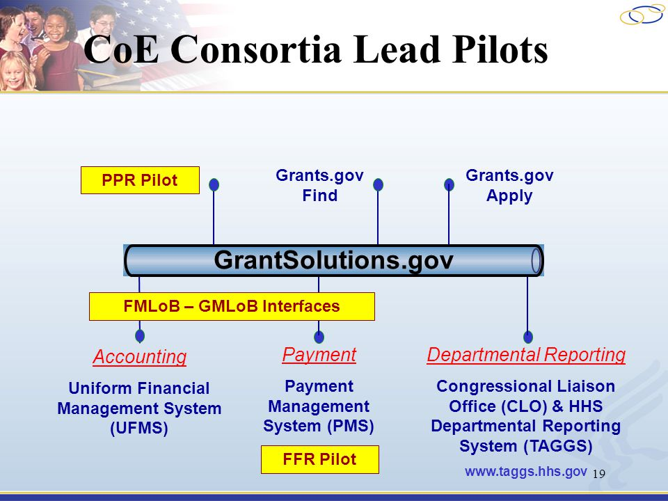 19 CoE Consortia Lead Pilots Grants.gov Apply Accounting Uniform Financial Management System (UFMS) Payment Payment Management System (PMS) Departmental Reporting Congressional Liaison Office (CLO) & HHS Departmental Reporting System (TAGGS) www.taggs.hhs.gov Grants.gov Find GrantSolutions.gov FMLoB – GMLoB Interfaces FFR Pilot PPR Pilot