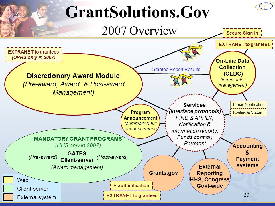 20 GrantSolutions.Gov 2007 Overview On-Line Data Collection (OLDC) (forms data management) Services (interface protocols) FIND & APPLY; Notification & information reports; Funds control ; Payment Program Announcement (summary & full announcement) Grants.gov GATES Client-server (Pre-award) (Award management) (Post-award) MANDATORY GRANT PROGRAMS (HHS only in 2007) EXTRANET to grantees E-mail Notification Routing & Status EXTRANET to grantees Grantee Report Results E-authentication Discretionary Award Module (Pre-award, Award & Post-award Management) EXTRANET to grantees (OPHS only in 2007) Secure Sign In Accounting & Payment systems External Reporting HHS, Congress Govt-wide Client-server External system Web