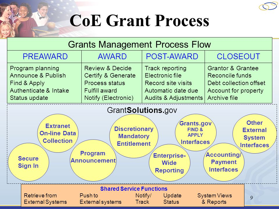 9 Grants Management Process Flow Program planning Announce & Publish Find & Apply Authenticate & Intake Status update Review & Decide Certify & Genera