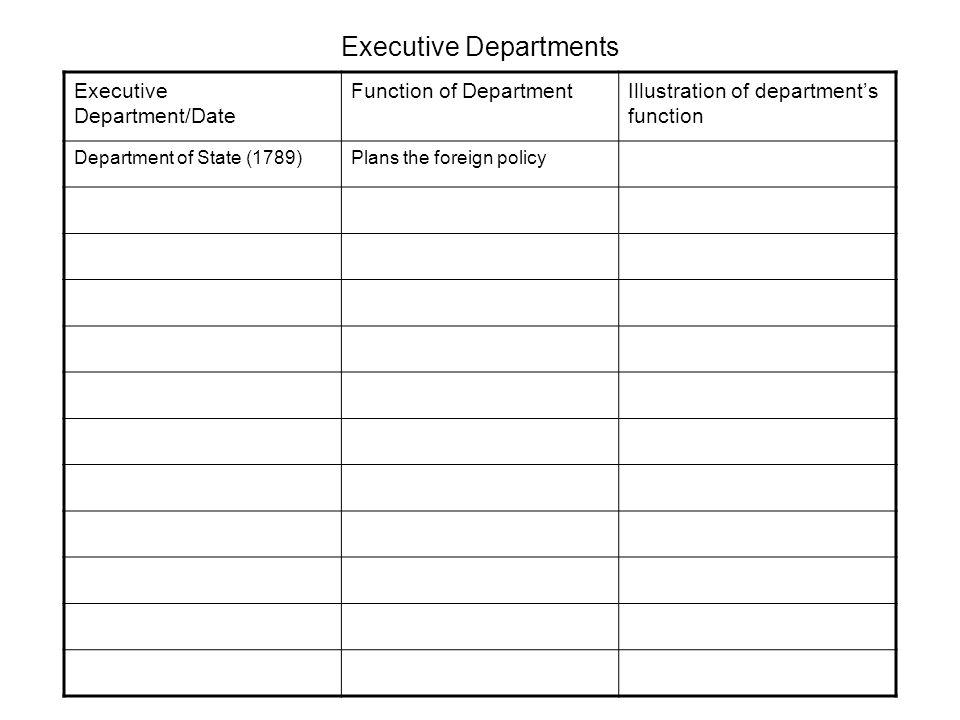Executive Departments Executive Department/Date Function of DepartmentIllustration of department's function Department of State (1789)Plans the foreign policy