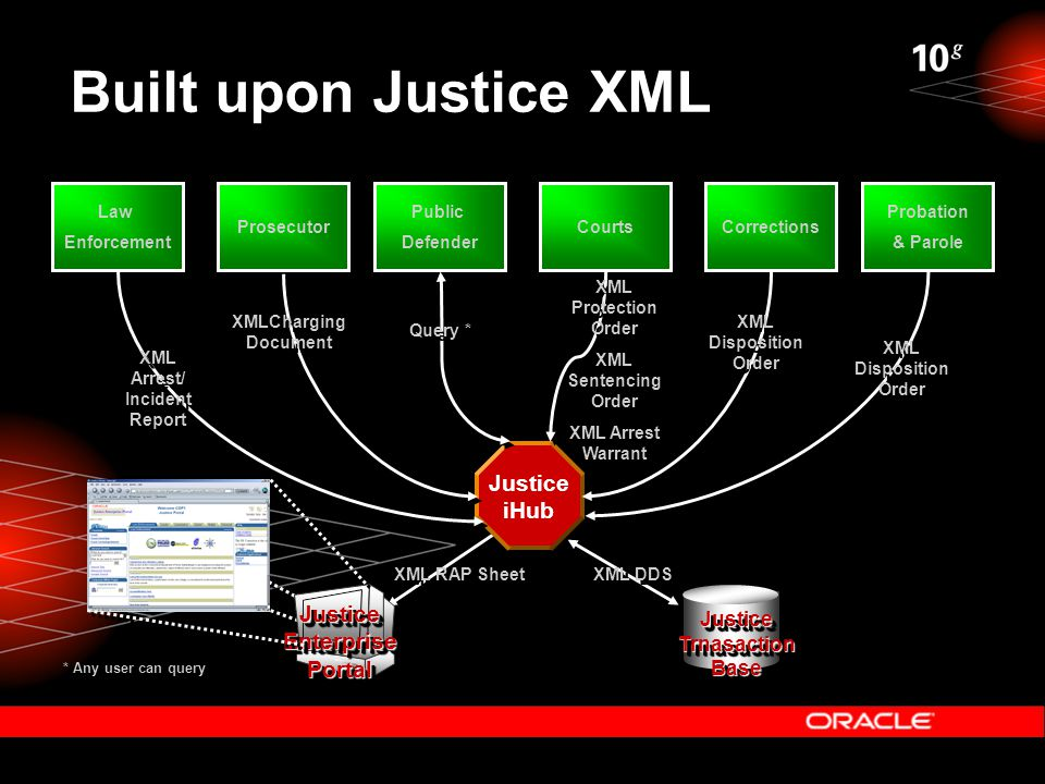 Built upon Justice XML Justice iHub Law Enforcement Law Enforcement Prosecutor Public Defender Public Defender Corrections Probation & Parole Probation & Parole Courts XML Arrest/ Incident Report XMLCharging Document XML Disposition Order XML Protection Order XML Sentencing Order XML Arrest Warrant XML Protection Order XML Sentencing Order XML Arrest Warrant XML RAP Sheet Justice Trnasaction Base Justice Enterprise Portal Query * * Any user can query XML DDS