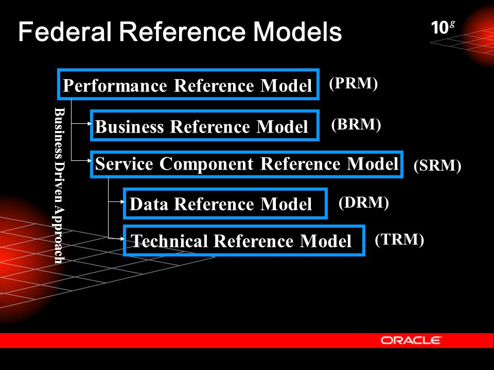 (PRM) (BRM) (SRM) (DRM) (TRM) Performance Reference Model Business Reference Model Service Component Reference Model Data Reference Model Technical Reference Model Business Driven Approach Federal Reference Models