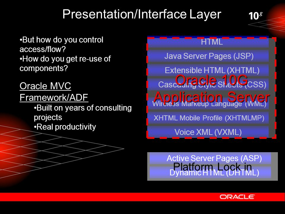 Presentation/Interface Layer HTML Java Server Pages (JSP) Extensible HTML (XHTML) Dynamic HTML (DHTML) Cascading Style Sheets (CSS) Active Server Page