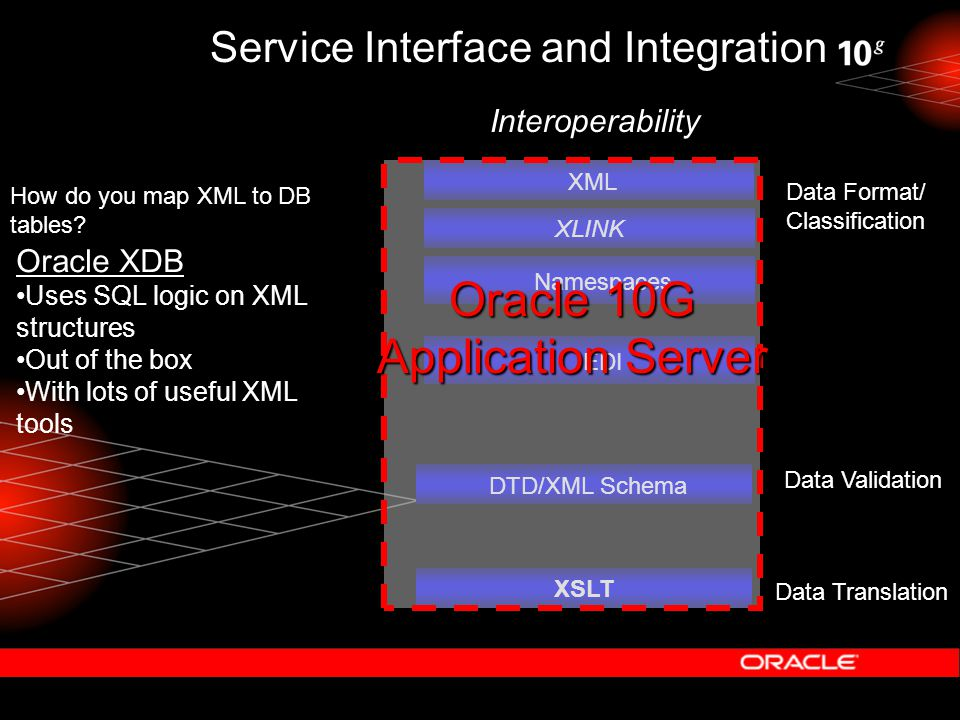 Service Interface and Integration Namespaces XLINK XML XSLT Interoperability EDI DTD/XML Schema Data Format/ Classification Data Validation Data Translation Oracle 10G Application Server How do you map XML to DB tables.