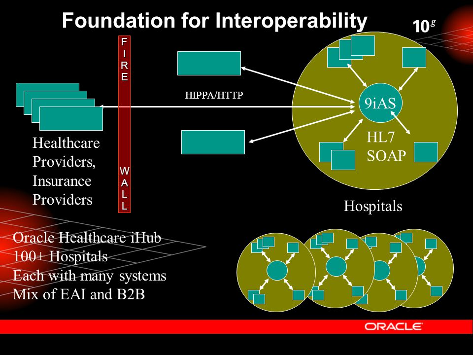 9iAS FIREWALL Foundation for Interoperability Oracle Healthcare iHub 100+ Hospitals Each with many systems Mix of EAI and B2B HIPPA/HTTP HL7 SOAP Healthcare Providers, Insurance Providers Hospitals