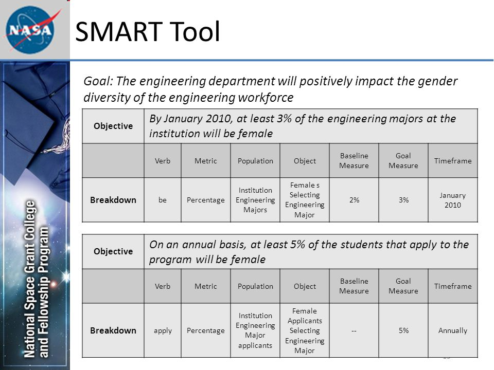 19 SMART Tool Objective By January 2010, at least 3% of the engineering majors at the institution will be female VerbMetricPopulationObject Baseline Measure Goal Measure Timeframe Breakdown bePercentage Institution Engineering Majors Female s Selecting Engineering Major 2%3% January 2010 Objective On an annual basis, at least 5% of the students that apply to the program will be female VerbMetricPopulationObject Baseline Measure Goal Measure Timeframe Breakdown applyPercentage Institution Engineering Major applicants Female Applicants Selecting Engineering Major --5%Annually Goal: The engineering department will positively impact the gender diversity of the engineering workforce