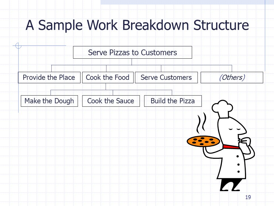 19 A Sample Work Breakdown Structure Serve Pizzas to Customers Provide the PlaceCook the FoodServe Customers(Others) Cook the SauceMake the DoughBuild the Pizza