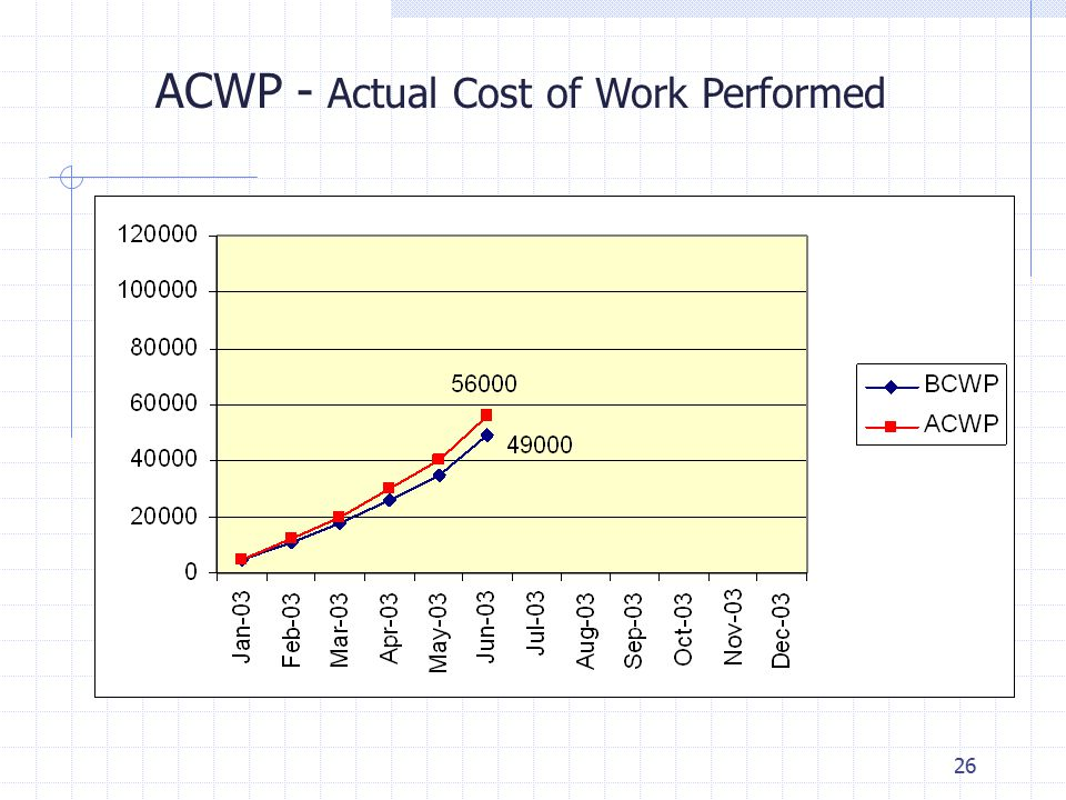 26 ACWP - Actual Cost of Work Performed