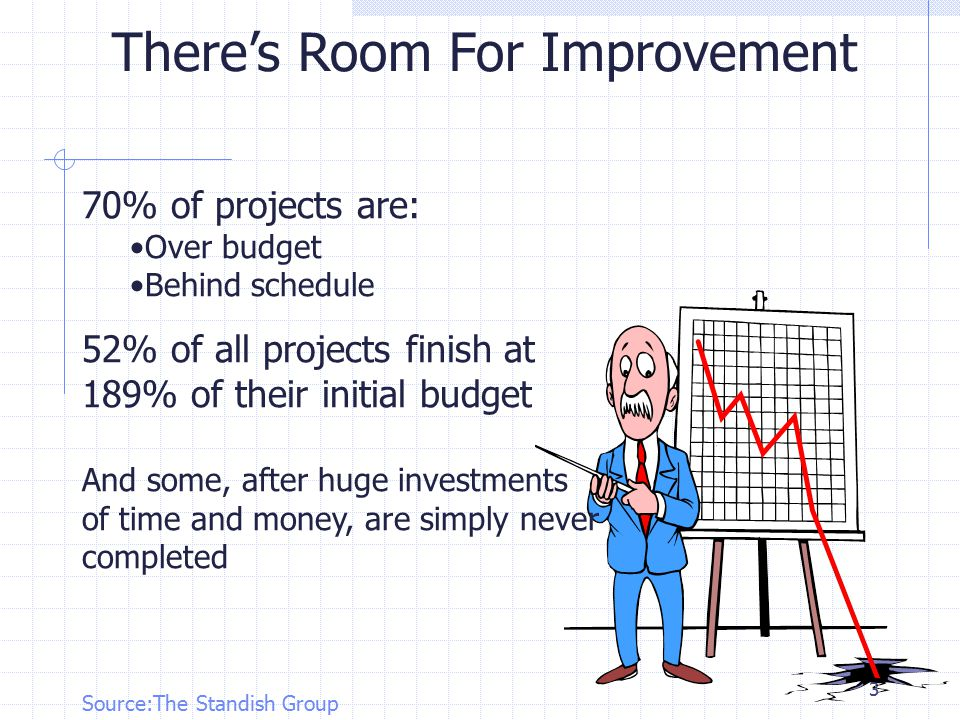 3 There's Room For Improvement 70% of projects are: Over budget Behind schedule 52% of all projects finish at 189% of their initial budget And some, after huge investments of time and money, are simply never completed Source:The Standish Group