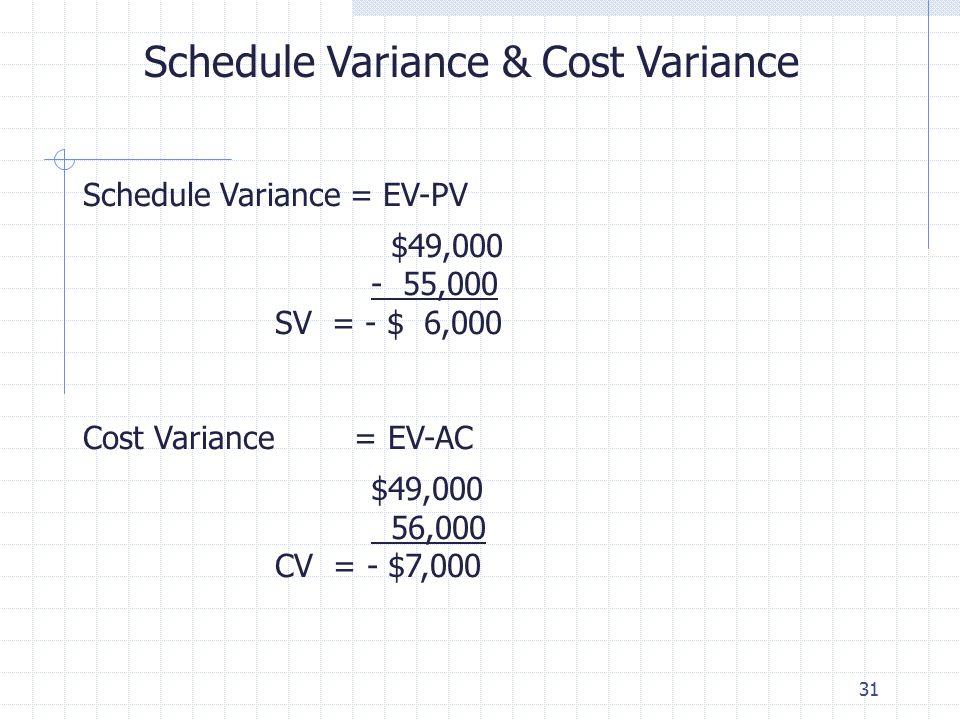 31 Schedule Variance & Cost Variance Schedule Variance = EV-PV $49,000 - 55,000 SV = - $ 6,000 Cost Variance = EV-AC $49,000 56,000 CV = - $7,000
