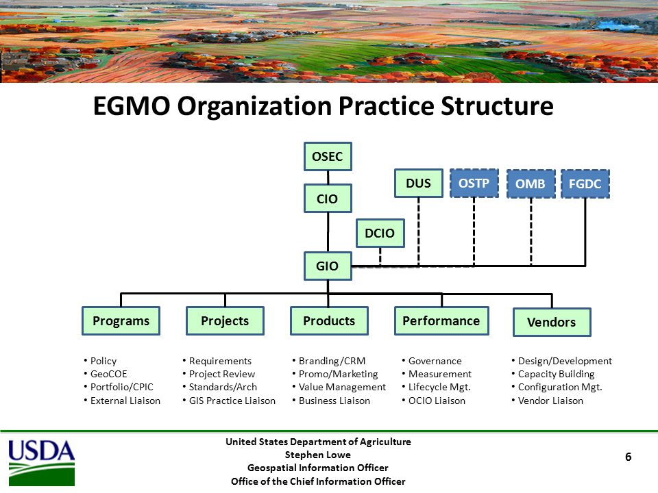 EGMO Organization Practice Structure United States Department of Agriculture Stephen Lowe Geospatial Information Officer Office of the Chief Information Officer CIO GIO ProgramsProjectsProductsPerformance Vendors Policy GeoCOE Portfolio/CPIC External Liaison Requirements Project Review Standards/Arch GIS Practice Liaison Branding/CRM Promo/Marketing Value Management Business Liaison Governance Measurement Lifecycle Mgt.