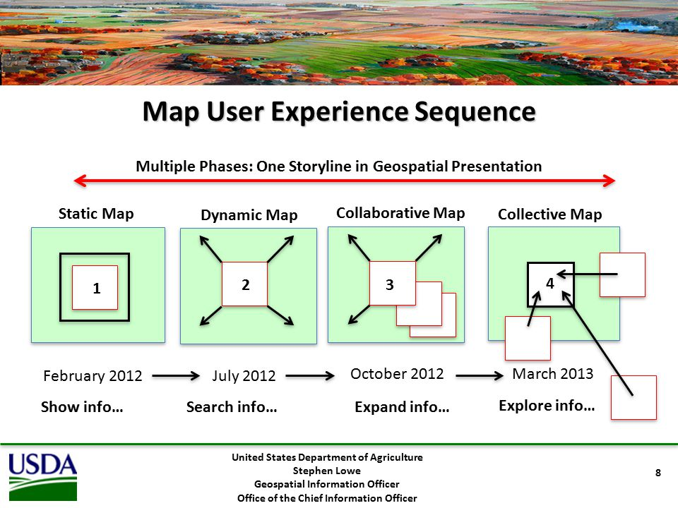 Map User Experience Sequence Static Map Dynamic Map Collective Map Multiple Phases: One Storyline in Geospatial Presentation February 2012July 2012 October 2012 1 2 4 8 United States Department of Agriculture Stephen Lowe Geospatial Information Officer Office of the Chief Information Officer Show info…Search info… Collaborative Map Expand info… 3 March 2013 Explore info…