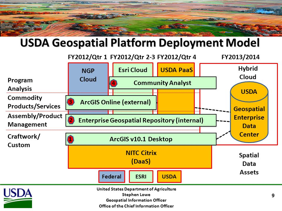 United States Department of Agriculture Stephen Lowe Geospatial Information Officer Office of the Chief Information Officer Geospatial Cloud Tools Model