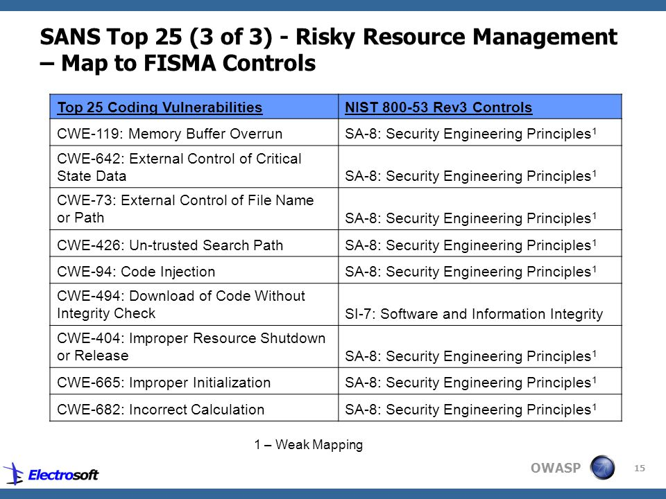 OWASP 15 SANS Top 25 (3 of 3) - Risky Resource Management – Map to FISMA Controls Top 25 Coding VulnerabilitiesNIST 800-53 Rev3 Controls CWE-119: Memory Buffer OverrunSA-8: Security Engineering Principles 1 CWE-642: External Control of Critical State DataSA-8: Security Engineering Principles 1 CWE-73: External Control of File Name or PathSA-8: Security Engineering Principles 1 CWE-426: Un-trusted Search PathSA-8: Security Engineering Principles 1 CWE-94: Code InjectionSA-8: Security Engineering Principles 1 CWE-494: Download of Code Without Integrity CheckSI-7: Software and Information Integrity CWE-404: Improper Resource Shutdown or ReleaseSA-8: Security Engineering Principles 1 CWE-665: Improper InitializationSA-8: Security Engineering Principles 1 CWE-682: Incorrect CalculationSA-8: Security Engineering Principles 1 1 – Weak Mapping