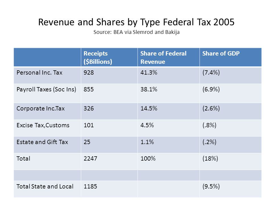 Revenue and Shares by Type Federal Tax 2005 Source: BEA via Slemrod and Bakija Receipts ($Billions) Share of Federal Revenue Share of GDP Personal Inc
