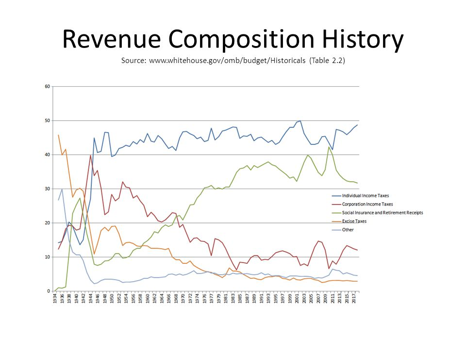 Revenue Composition History Source: www.whitehouse.gov/omb/budget/Historicals (Table 2.2)