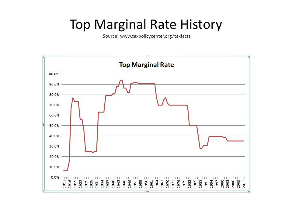 Top Marginal Rate History Source: www.taxpolicycenter.org/taxfacts