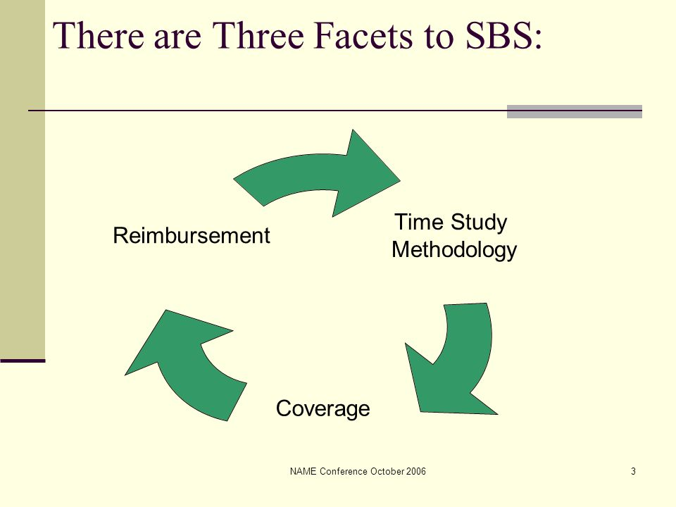 NAME Conference October 20063 There are Three Facets to SBS: Time Study Methodology Coverage Reimbursement