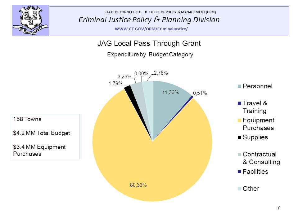 Criminal Justice Policy & Planning Division STATE OF CONNECTICUT OFFICE OF POLICY & MANAGEMENT (OPM) WWW.CT.GOV/OPM/CriminalJustice/ 7 Expenditure by Budget Category JAG Local Pass Through Grant 158 Towns $4.2 MM Total Budget $3.4 MM Equipment Purchases