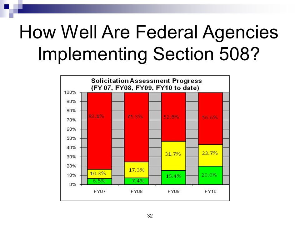 32 How Well Are Federal Agencies Implementing Section 508?