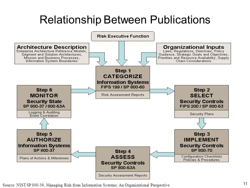 11 Relationship Between Publications Source: NIST SP 800-39, Managing Risk from Information Systems: An Organizational Perspective
