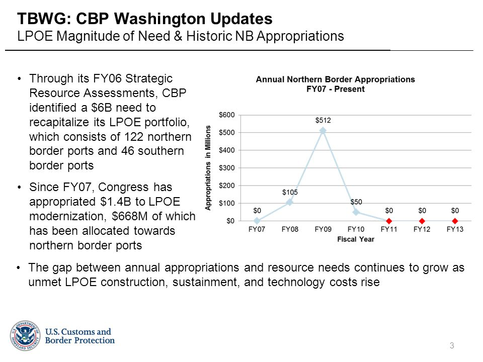 Field Operations Facilities Program Management Office Through its FY06 Strategic Resource Assessments, CBP identified a $6B need to recapitalize its LPOE portfolio, which consists of 122 northern border ports and 46 southern border ports Since FY07, Congress has appropriated $1.4B to LPOE modernization, $668M of which has been allocated towards northern border ports 3 TBWG: CBP Washington Updates LPOE Magnitude of Need & Historic NB Appropriations The gap between annual appropriations and resource needs continues to grow as unmet LPOE construction, sustainment, and technology costs rise