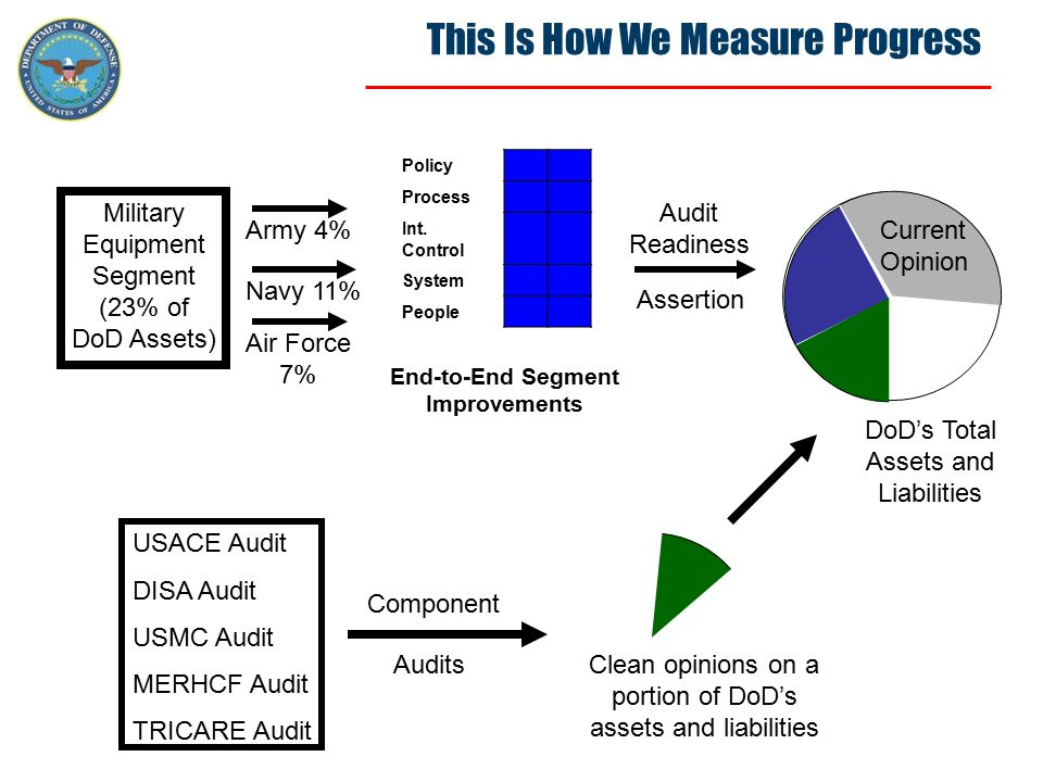 This Is How We Measure Progress USACE Audit DISA Audit USMC Audit MERHCF Audit TRICARE Audit Clean opinions on a portion of DoD's assets and liabiliti