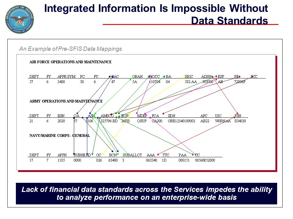 Lack of financial data standards across the Services impedes the ability to analyze performance on an enterprise-wide basis An Example of Pre-SFIS Dat
