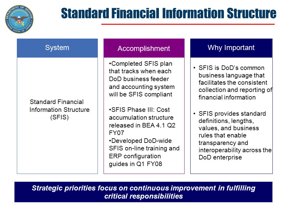 Standard Financial Information Structure Strategic priorities focus on continuous improvement in fulfilling critical responsibilities System Standard Financial Information Structure (SFIS) Accomplishment Why Important SFIS is DoD's common business language that facilitates the consistent collection and reporting of financial information SFIS provides standard definitions, lengths, values, and business rules that enable transparency and interoperability across the DoD enterprise Completed SFIS plan that tracks when each DoD business feeder and accounting system will be SFIS compliant SFIS Phase III: Cost accumulation structure released in BEA 4.1 Q2 FY07 Developed DoD-wide SFIS on-line training and ERP configuration guides in Q1 FY08
