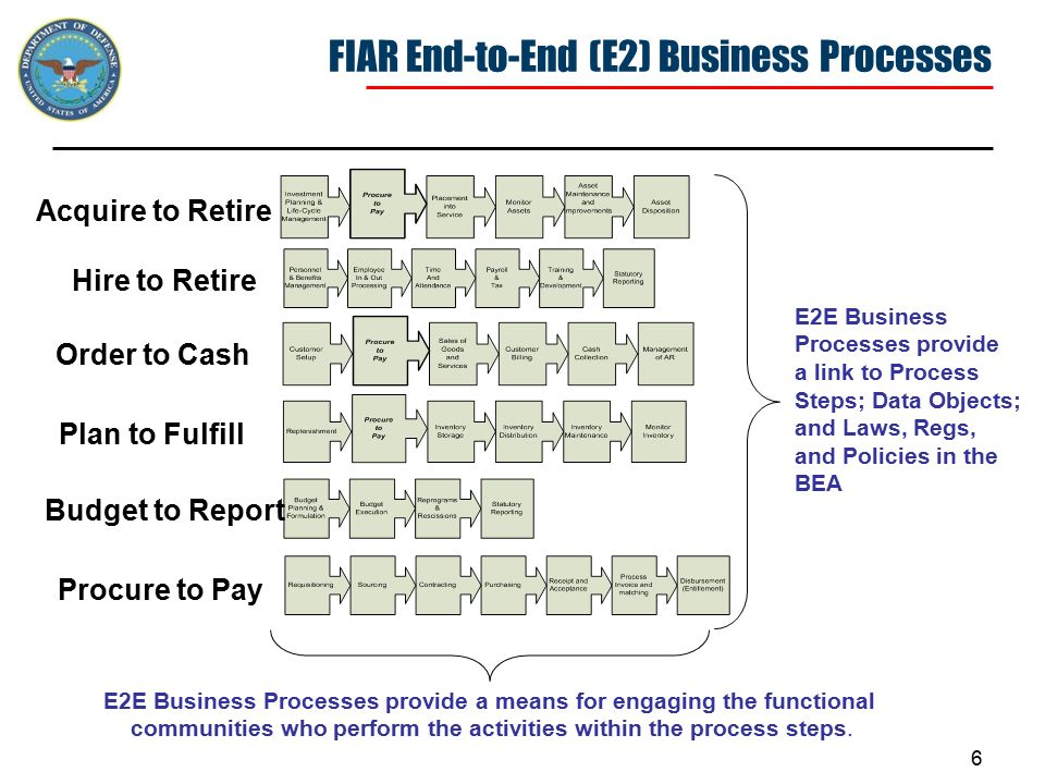 6 Budget to Report Hire to Retire Procure to Pay Order to Cash Plan to Fulfill Acquire to Retire E2E Business Processes provide a link to Process Steps; Data Objects; and Laws, Regs, and Policies in the BEA E2E Business Processes provide a means for engaging the functional communities who perform the activities within the process steps.