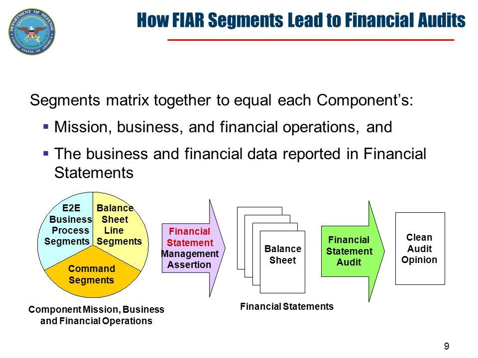 9 How FIAR Segments Lead to Financial Audits Segments matrix together to equal each Component's:  Mission, business, and financial operations, and  The business and financial data reported in Financial Statements Financial Statement Management Assertion Clean Audit Opinion Financial Statement Audit Financial Statements Component Mission, Business and Financial Operations E2E Business Process Segments Balance Sheet Line Segments Command Segments Balance Sheet