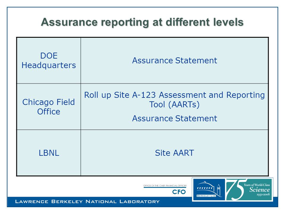 How to Project team will determine the following for review:  The direct impact on the DOE entity-wide financial statements if the control is not able to mitigate the risk(s) involved DOE entity-wide statements –Balance Sheet –Statement of Net Costs –Statement of Financing  In the event that the impact on the entity- wide financial statement is indirect, reference Indirect impact