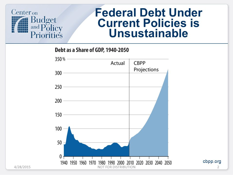 Federal Debt Under Current Policies is Unsustainable cbpp.org 4/28/20152NOT FOR DISTRIBUTION