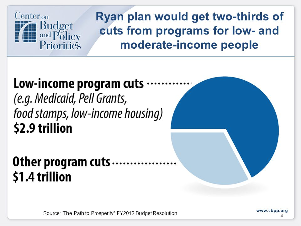 Ryan plan would get two-thirds of cuts from programs for low- and moderate-income people 4 Source: The Path to Prosperity FY2012 Budget Resolution